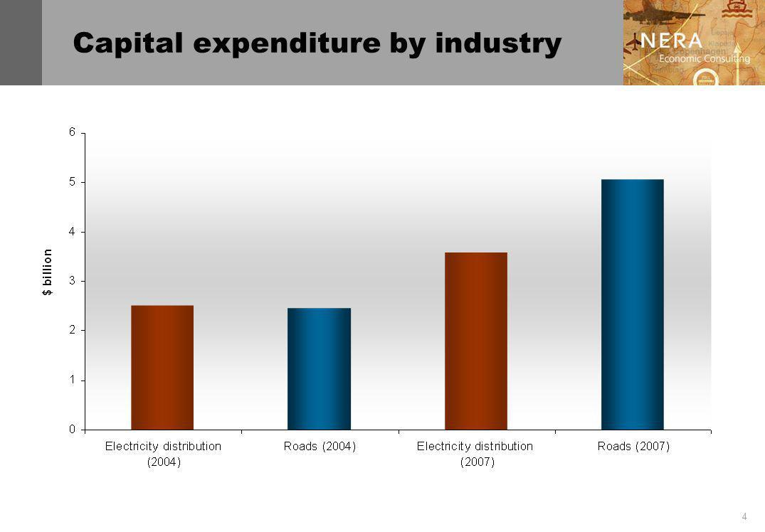 4 Capital expenditure by industry