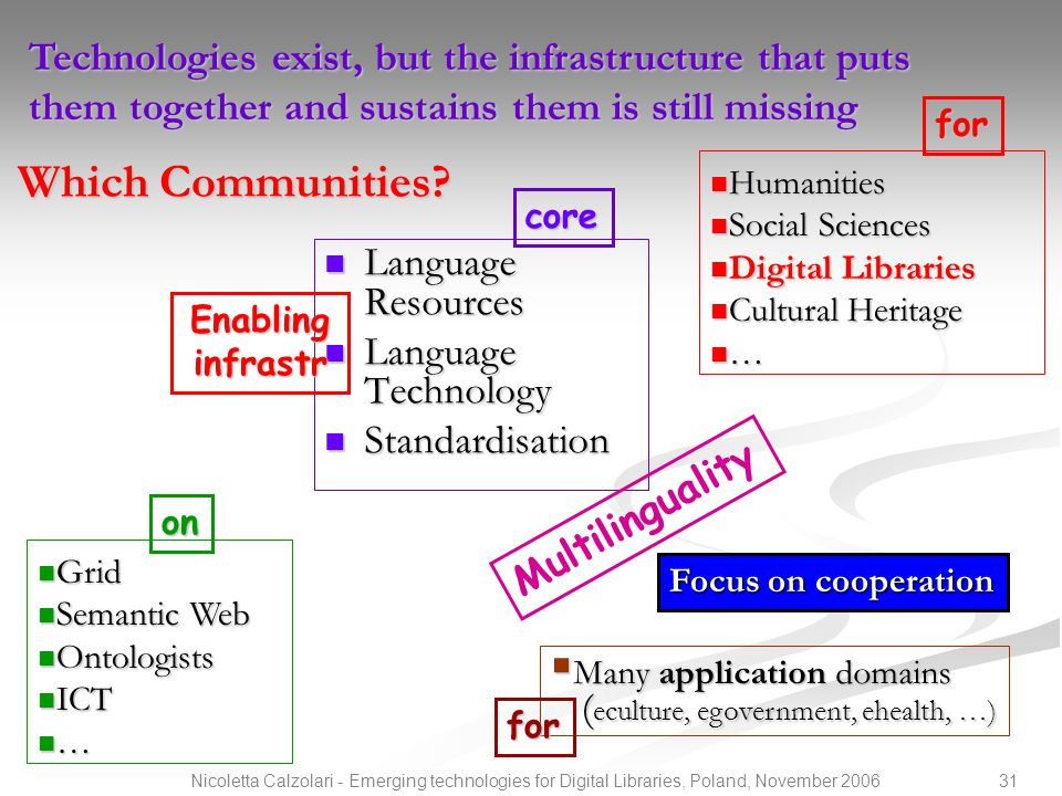 31Nicoletta Calzolari - Emerging technologies for Digital Libraries, Poland, November 2006 Which Communities? Language Resources Language Resources La