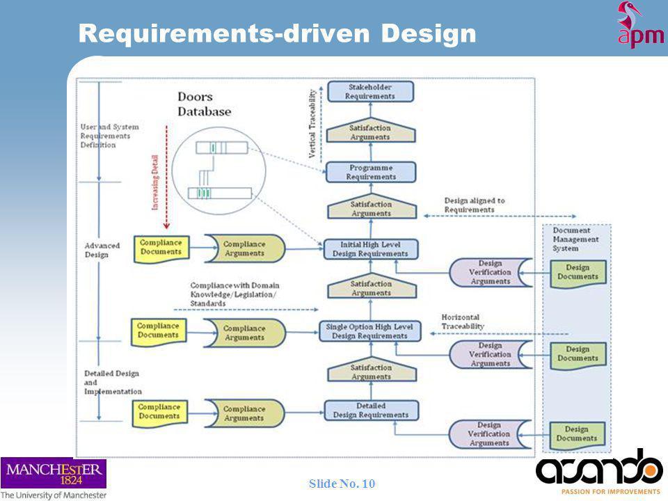 Requirements-driven Design 10 Slide No.