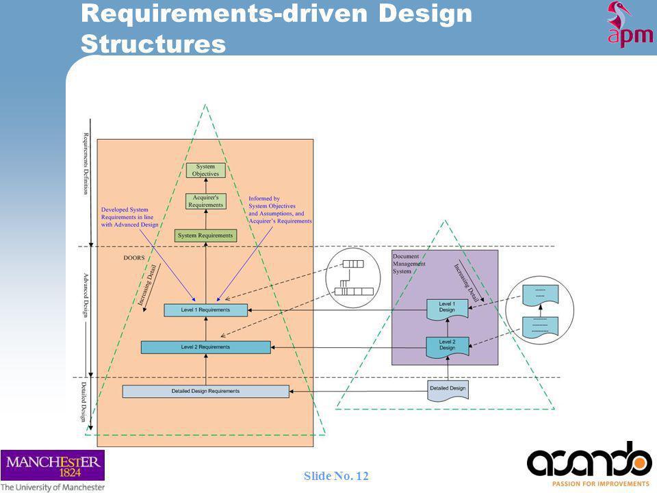 Requirements-driven Design Structures 12 Slide No.