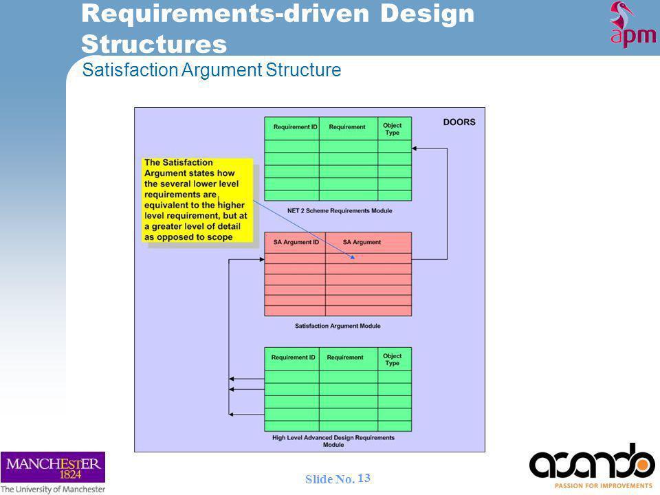 Satisfaction Argument Structure Requirements-driven Design Structures 13 Slide No.