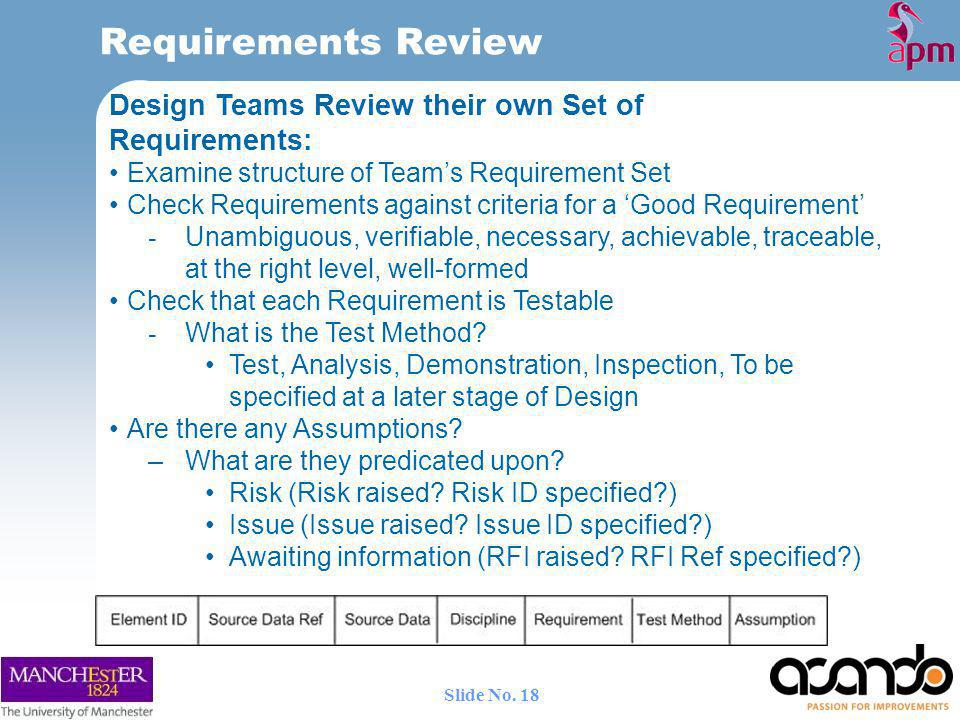Requirements Review Design Teams Review their own Set of Requirements: Examine structure of Teams Requirement Set Check Requirements against criteria for a Good Requirement - Unambiguous, verifiable, necessary, achievable, traceable, at the right level, well-formed Check that each Requirement is Testable - What is the Test Method.