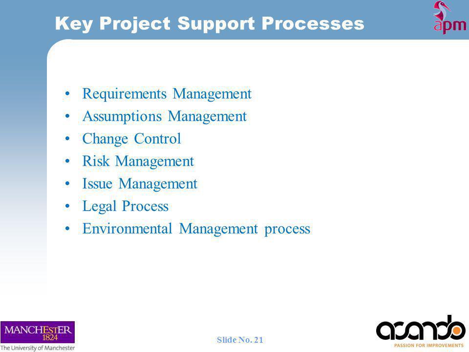 Key Project Support Processes Requirements Management Assumptions Management Change Control Risk Management Issue Management Legal Process Environmental Management process 21 Slide No.