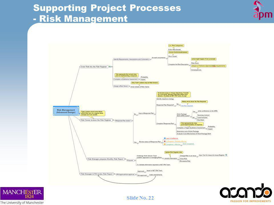 Supporting Project Processes - Risk Management 22 Slide No.