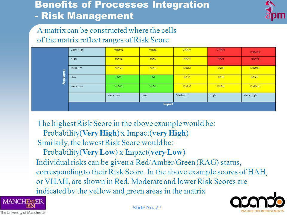 Benefits of Processes Integration - Risk Management Probability Very HighVHΛVLVHΛLVHΛMVHΛH VHΛVH HighHΛVLHΛLHΛLHΛMHΛMHΛHHΛHHΛVH MediumMΛVLMΛLMΛLMΛMMΛM