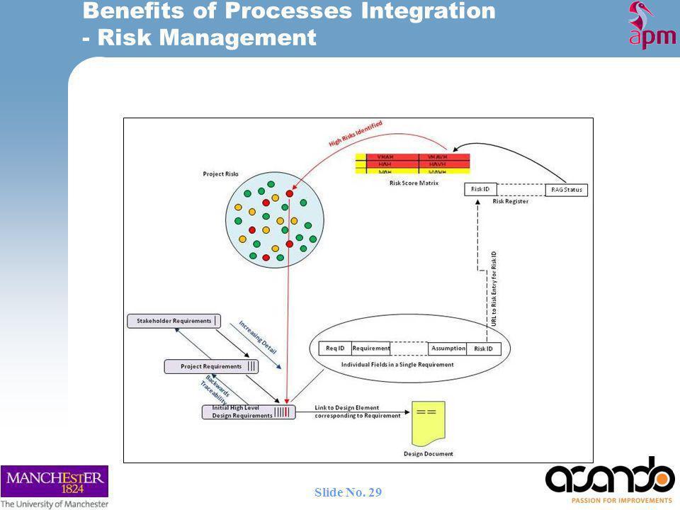 Benefits of Processes Integration - Risk Management 29 Slide No.
