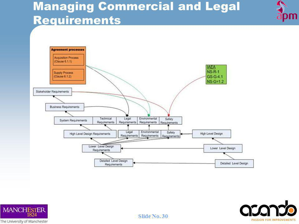 Managing Commercial and Legal Requirements 30 Slide No.