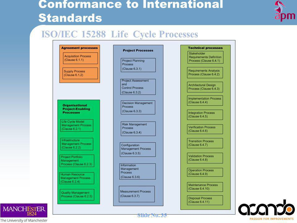 ISO/IEC 15288 Life Cycle Processes Conformance to International Standards 35 Slide No.