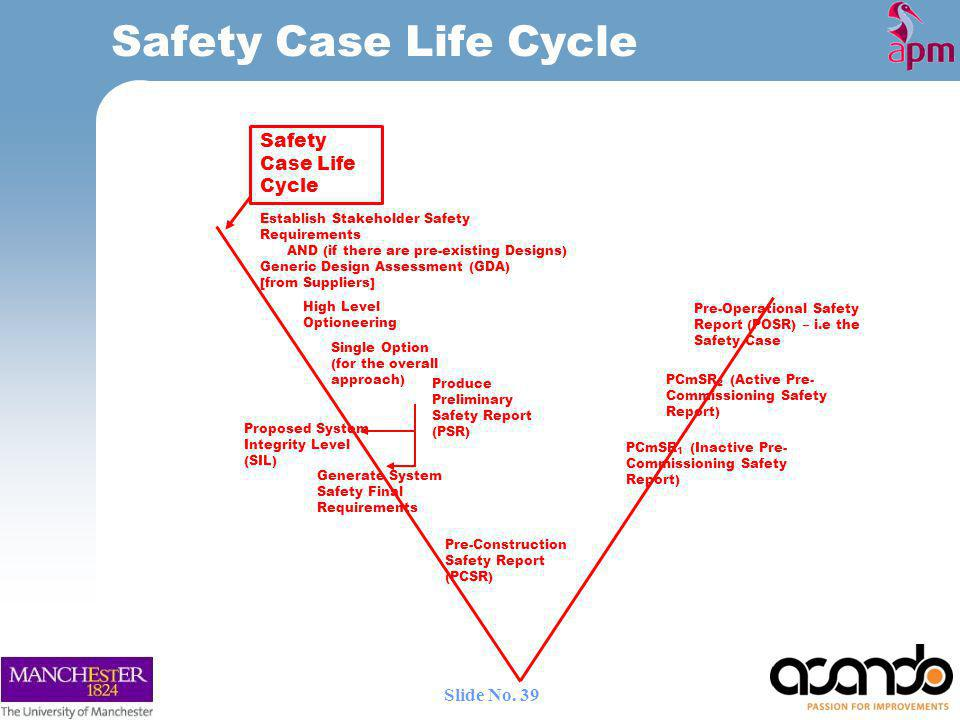 Safety Case Life Cycle Establish Stakeholder Safety Requirements AND (if there are pre-existing Designs) Generic Design Assessment (GDA) [from Suppliers] High Level Optioneering Single Option (for the overall approach) Produce Preliminary Safety Report (PSR) Generate System Safety Final Requirements Proposed System Integrity Level (SIL) Pre-Construction Safety Report (PCSR) Pre-Operational Safety Report (POSR) – i.e the Safety Case PCmSR 1 (Inactive Pre- Commissioning Safety Report) PCmSR 2 (Active Pre- Commissioning Safety Report) Safety Case Life Cycle 39 Slide No.