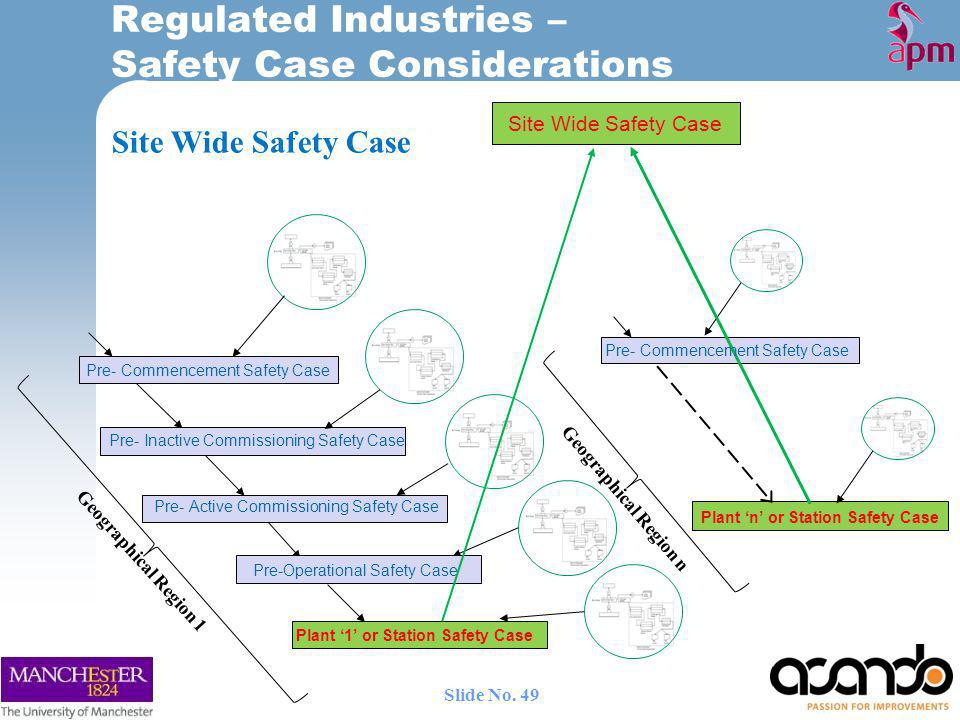 Pre- Commencement Safety Case Pre- Active Commissioning Safety Case Site Wide Safety Case Geographical Region 1 Geographical Region n Plant n or Station Safety Case Pre- Inactive Commissioning Safety Case Pre-Operational Safety Case Plant 1 or Station Safety Case Pre- Commencement Safety Case Regulated Industries – Safety Case Considerations 49 Slide No.