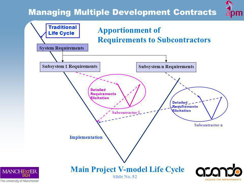 Detailed Requirements Elicitation Subcontractor 1 Subcontractor n System Requirements Subsystem 1 Requirements Subsystem n Requirements Apportionment of Requirements to Subcontractors Traditional Life Cycle Implementation Managing Multiple Development Contracts Main Project V-model Life Cycle 52 Slide No.
