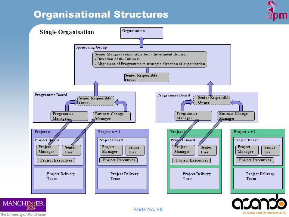 Organisational Structures Programme Board Senior Responsible Owner Programme Manager Business Change Manager Programme Board Programme Manager Business Change Manager Project Manager Senior User Project Board Project Delivery Team Project n Project Manager Senior User Project Board Project Delivery Team Project n + 1 Organisation Senior Responsible Owner Sponsoring Group Senior Responsible Owner Senior Mangers responsible for: - Investment decision - Direction of the Business - Alignment of Programme to strategic direction of organisation Project Manager Senior User Project Board Project Delivery Team Project x Project Manager Senior User Project Board Project Delivery Team Project x + 1 Single Organisation Project Executives 58 Slide No.