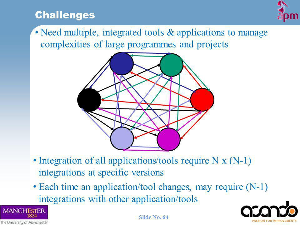 Challenges Need multiple, integrated tools & applications to manage complexities of large programmes and projects Integration of all applications/tools require N x (N-1) integrations at specific versions Each time an application/tool changes, may require (N-1) integrations with other application/tools 64 Slide No.