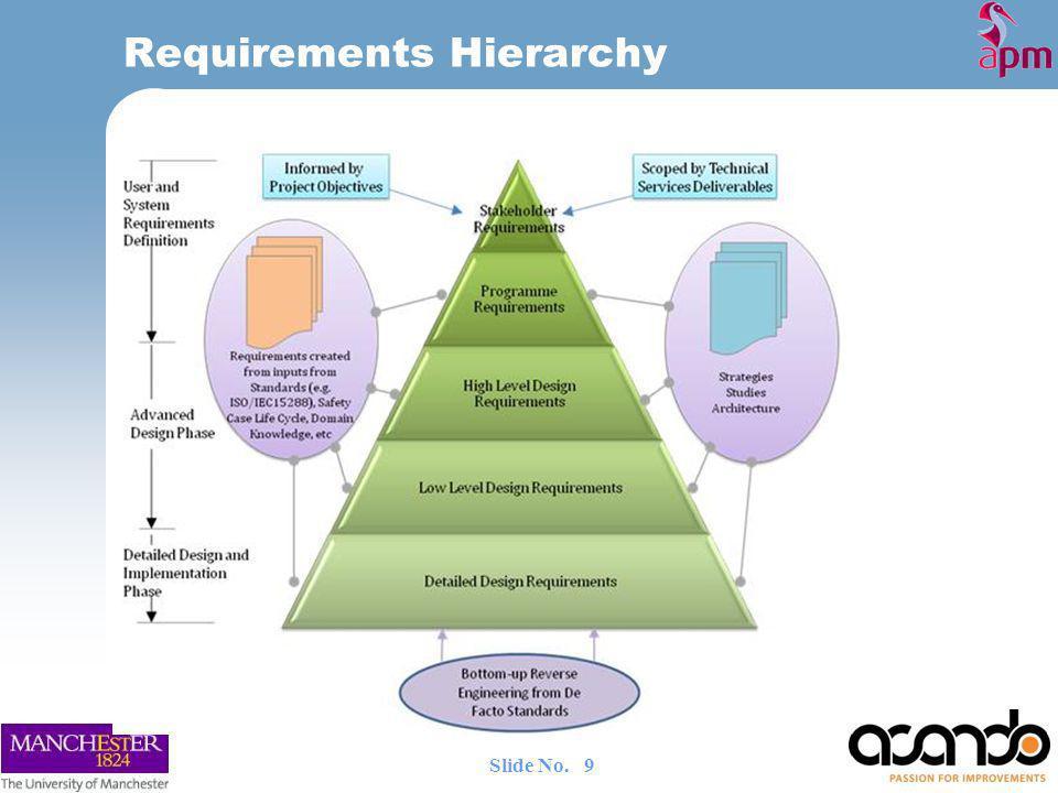 Requirements Hierarchy 9 Slide No.