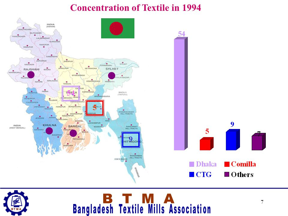6 Concentration of Textile in 1983 8 4 3