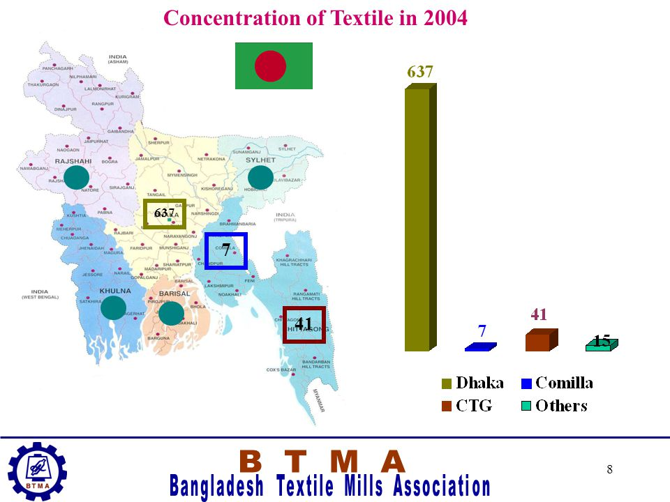 7 Concentration of Textile in 1994 54 9 5