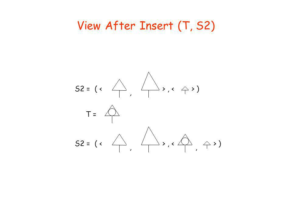 View After Insert (T, S2) S2 = ( <, >, <> ) T = S2 = ( <, >, <> ),
