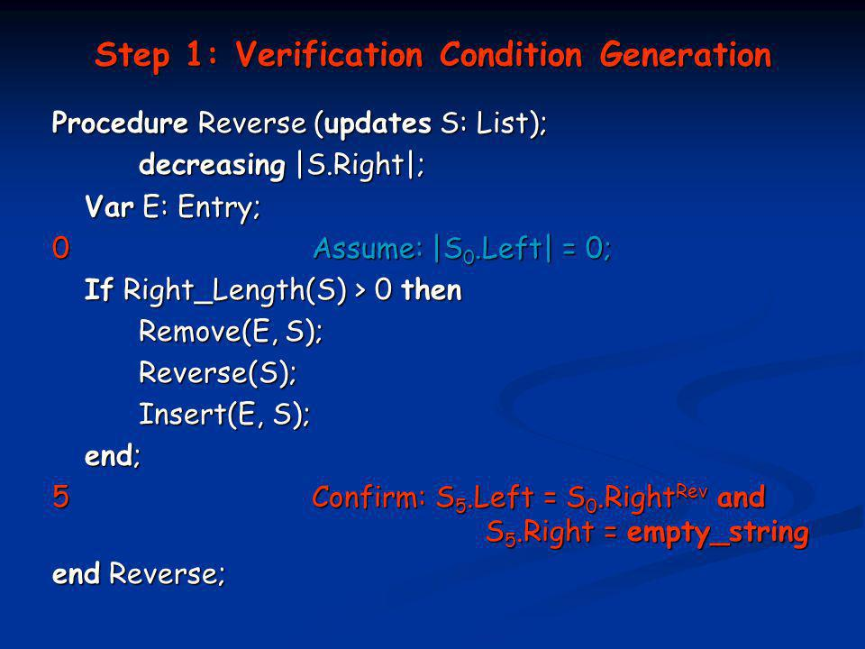Step 1: Verification Condition Generation Procedure Reverse (updates S: List); decreasing |S.Right|; Var E: Entry; 0Assume: |S 0.Left| = 0; If Right_Length(S) > 0 then Remove(E, S); Reverse(S); Insert(E, S); end; 5Confirm: S 5.Left = S 0.Right Rev and S 5.Right = empty_string end Reverse;