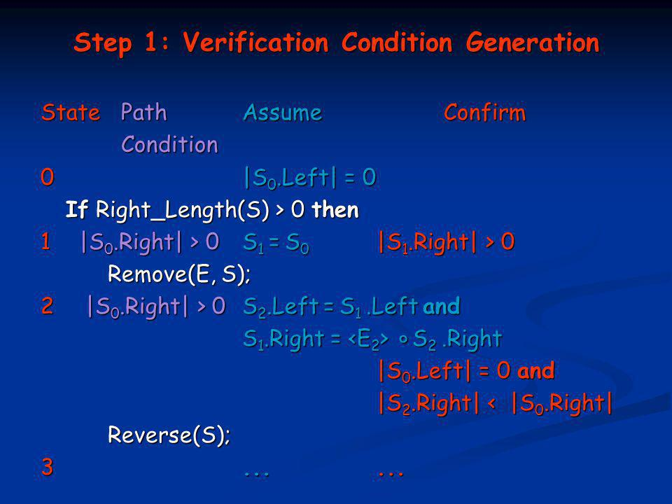 Step 1: Verification Condition Generation State PathAssumeConfirm Condition Condition 0|S 0.Left| = 0 If Right_Length(S) > 0 then 1 |S 0.Right| > 0 S 1 = S 0 |S 1.Right| > 0 Remove(E, S); 2 |S 0.Right| > 0 S 2.Left = S 1.Left and S 1.Right = ° S 2.Right |S 0.Left| = 0 and |S 2.Right| < |S 0.Right| Reverse(S);