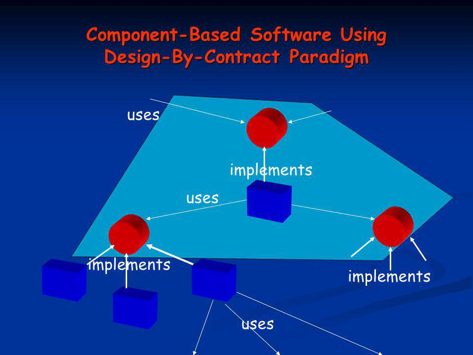 Component-Based Software Using Design-By-Contract Paradigm uses implements uses implements uses