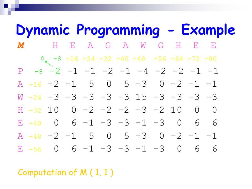 Dynamic Programming - Example M H E A G A W G H E E 0 -8 -16 -24 -32 -40 -48 -56 -64 -72 -80 P -8 –2 -1 -1 -2 -1 -4 -2 -2 -1 -1 A -16 -2 -1 5 0 5 -3 0 -2 -1 -1 W -24 -3 -3 -3 -3 -3 15 -3 -3 -3 -3 H -32 10 0 -2 -2 -2 -3 -2 10 0 0 E -40 0 6 -1 -3 -3 -1 -3 0 6 6 A -48 -2 -1 5 0 5 -3 0 -2 -1 -1 E -56 0 6 -1 -3 -3 -1 -3 0 6 6 Computation of M ( 1, 1 )