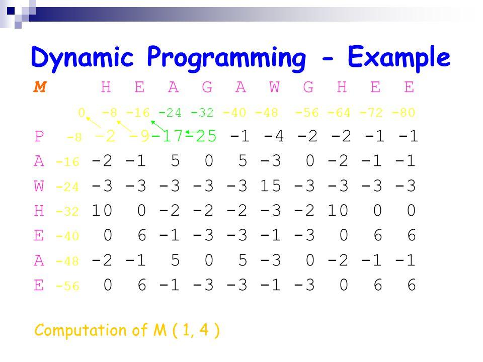 Dynamic Programming - Example M H E A G A W G H E E 0 -8 -16 -24 -32 -40 -48 -56 -64 -72 -80 P -8 –2 -9-17-25 -1 -4 -2 -2 -1 -1 A -16 -2 -1 5 0 5 -3 0 -2 -1 -1 W -24 -3 -3 -3 -3 -3 15 -3 -3 -3 -3 H -32 10 0 -2 -2 -2 -3 -2 10 0 0 E -40 0 6 -1 -3 -3 -1 -3 0 6 6 A -48 -2 -1 5 0 5 -3 0 -2 -1 -1 E -56 0 6 -1 -3 -3 -1 -3 0 6 6 Computation of M ( 1, 4 )