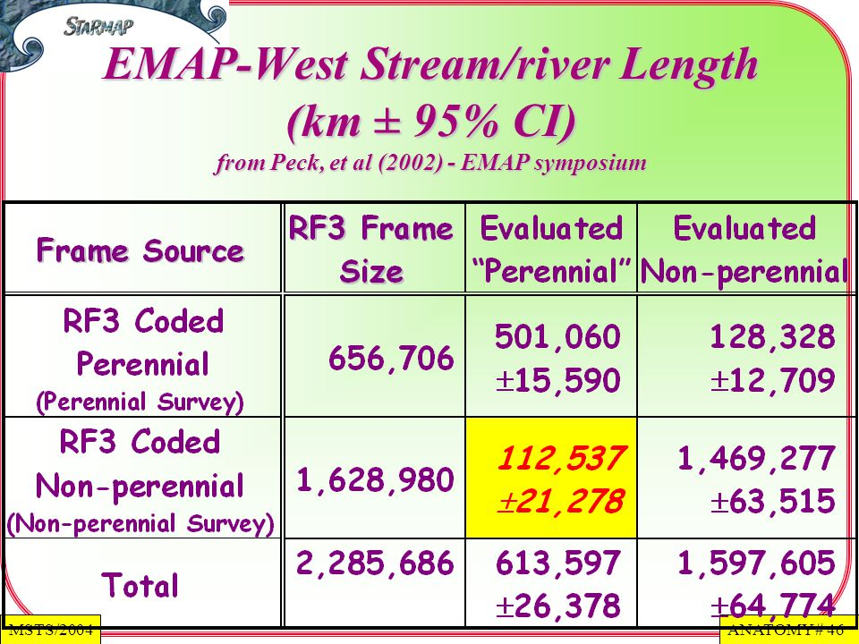 ANATOMY # 46MSTS/2004 EMAP-West Stream/river Length (km ± 95% CI) from Peck, et al (2002) - EMAP symposium
