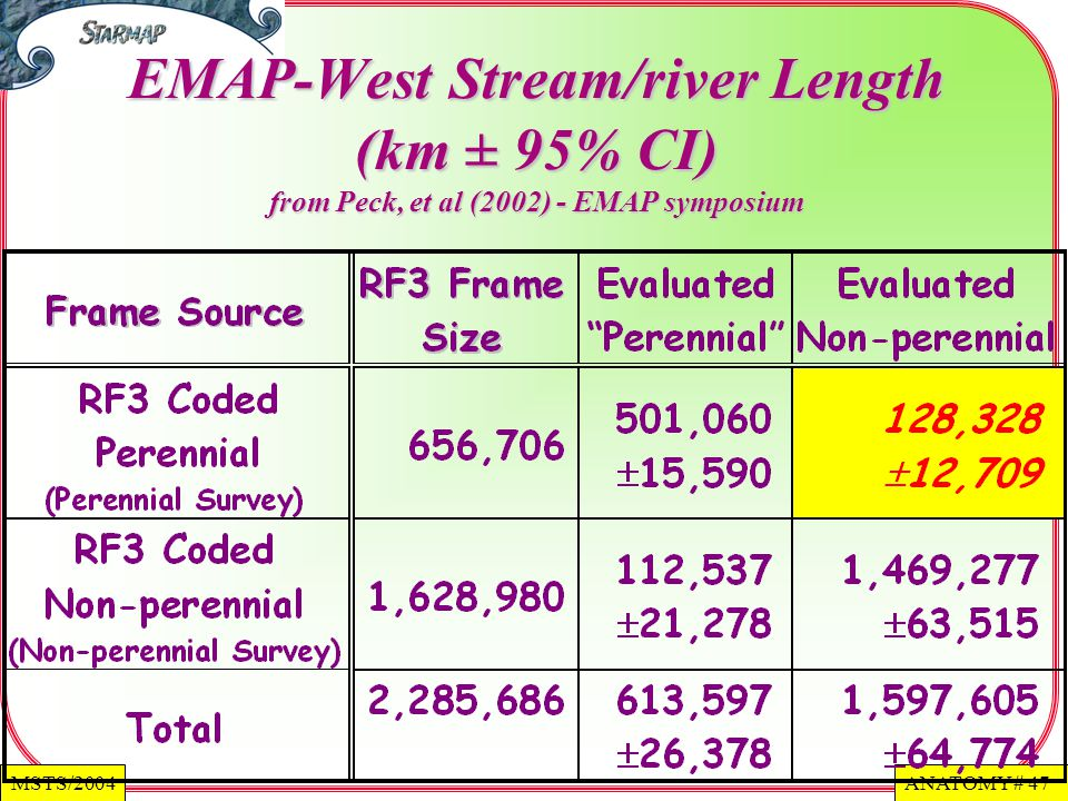 ANATOMY # 47MSTS/2004 EMAP-West Stream/river Length (km ± 95% CI) from Peck, et al (2002) - EMAP symposium