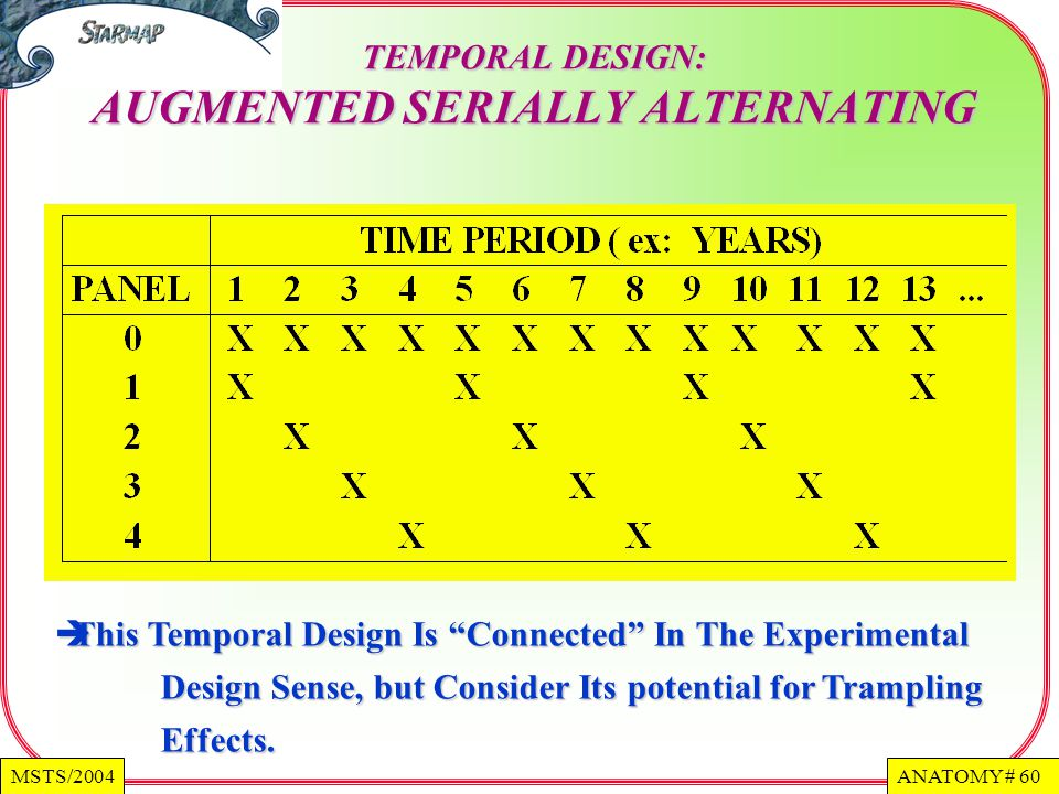 ANATOMY # 60MSTS/2004 TEMPORAL DESIGN: AUGMENTED SERIALLY ALTERNATING This Temporal Design Is Connected In The Experimental Design Sense, but Consider Its potential for Trampling Effects.