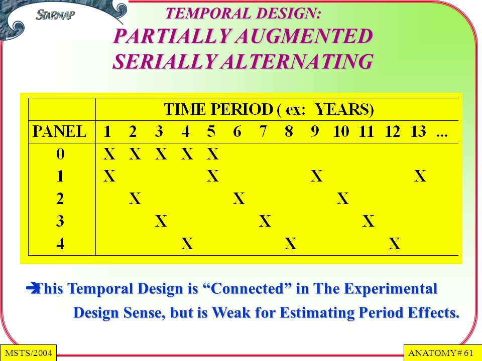 ANATOMY # 61MSTS/2004 TEMPORAL DESIGN: PARTIALLY AUGMENTED SERIALLY ALTERNATING This Temporal Design is Connected in The Experimental Design Sense, but is Weak for Estimating Period Effects.