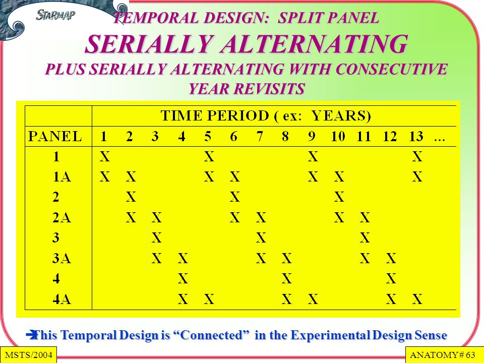ANATOMY # 63MSTS/2004 TEMPORAL DESIGN: SPLIT PANEL SERIALLY ALTERNATING PLUS SERIALLY ALTERNATING WITH CONSECUTIVE YEAR REVISITS This Temporal Design is Connected in the Experimental Design Sense This Temporal Design is Connected in the Experimental Design Sense