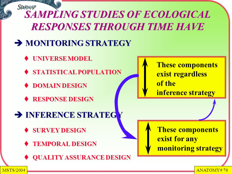 ANATOMY # 76MSTS/2004 MONITORING STRATEGY MONITORING STRATEGY UNIVERSE MODEL UNIVERSE MODEL STATISTICAL POPULATION STATISTICAL POPULATION DOMAIN DESIGN DOMAIN DESIGN RESPONSE DESIGN RESPONSE DESIGN INFERENCE STRATEGY INFERENCE STRATEGY SURVEY DESIGN SURVEY DESIGN TEMPORAL DESIGN TEMPORAL DESIGN QUALITY ASSURANCE DESIGN QUALITY ASSURANCE DESIGN SAMPLING STUDIES OF ECOLOGICAL RESPONSES THROUGH TIME HAVE These components exist regardless of the inference strategy These components exist for any monitoring strategy