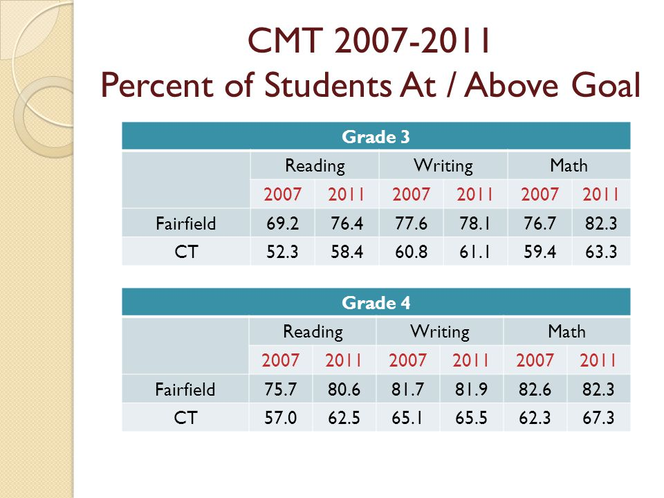 Grade 3 ReadingWritingMath 200720112007201120072011 Fairfield69.276.477.678.176.782.3 CT52.358.460.861.159.463.3 Grade 4 ReadingWritingMath 200720112007201120072011 Fairfield75.780.681.781.982.682.3 CT57.062.565.165.562.367.3 CMT 2007-2011 Percent of Students At / Above Goal