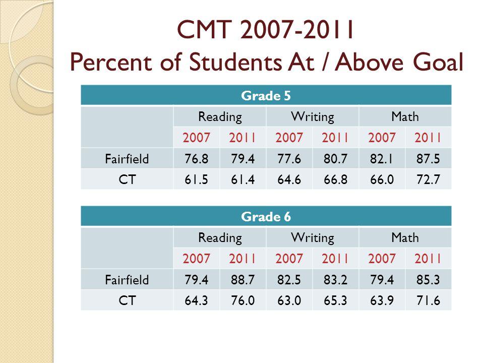 Grade 5 ReadingWritingMath 200720112007201120072011 Fairfield76.879.477.680.782.187.5 CT61.561.464.666.866.072.7 Grade 6 ReadingWritingMath 2007201120