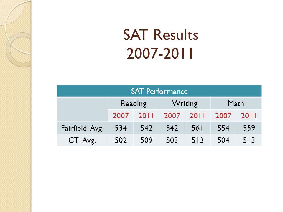 SAT Results 2007-2011 SAT Performance ReadingWritingMath 200720112007201120072011 Fairfield Avg.534542 561554559 CT Avg.502509503513504513