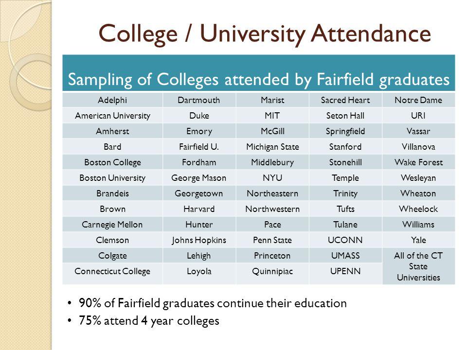 College / University Attendance Sampling of Colleges attended by Fairfield graduates AdelphiDartmouthMaristSacred HeartNotre Dame American UniversityD