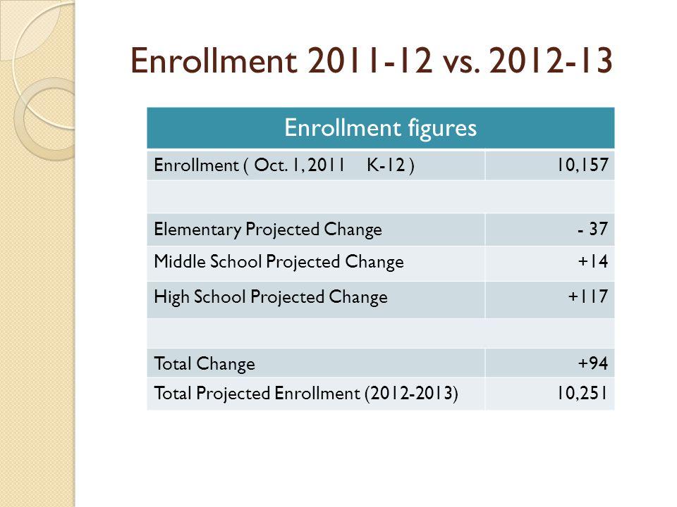 Enrollment 2011-12 vs. 2012-13 Enrollment figures Enrollment ( Oct.