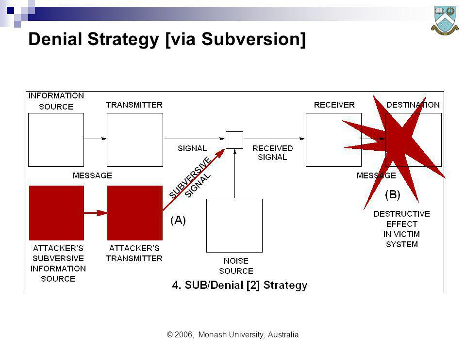 © 2006, Monash University, Australia Denial Strategy [via Subversion]