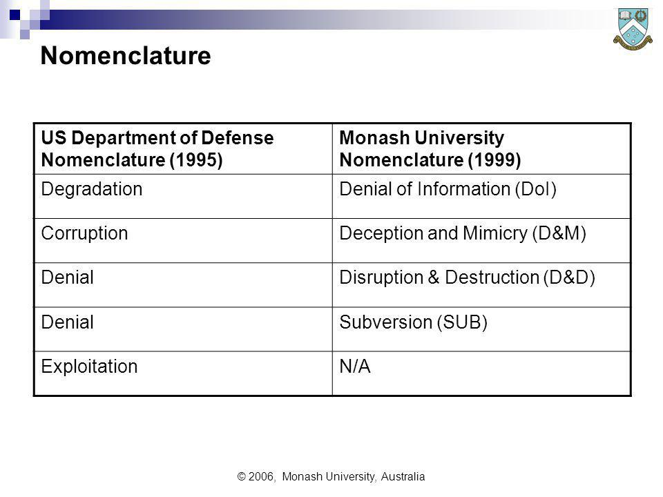 © 2006, Monash University, Australia Nomenclature US Department of Defense Nomenclature (1995) Monash University Nomenclature (1999) DegradationDenial of Information (DoI) CorruptionDeception and Mimicry (D&M) DenialDisruption & Destruction (D&D) DenialSubversion (SUB) ExploitationN/A