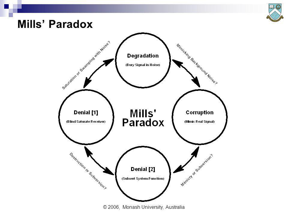© 2006, Monash University, Australia Mills Paradox