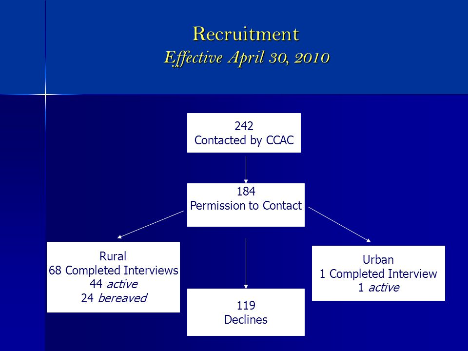 Recruitment Effective April 30, 2010 242 Contacted by CCAC 184 Permission to Contact 119 Declines Rural 68 Completed Interviews 44 active 24 bereaved Urban 1 Completed Interview 1 active