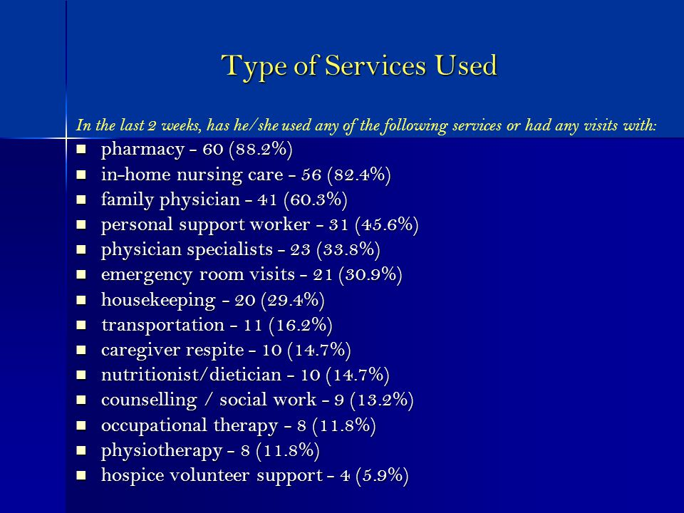Type of Services Used In the last 2 weeks, has he/she used any of the following services or had any visits with: pharmacy - 60 (88.2%) pharmacy - 60 (88.2%) in-home nursing care - 56 (82.4%) in-home nursing care - 56 (82.4%) family physician - 41 (60.3%) family physician - 41 (60.3%) personal support worker - 31 (45.6%) personal support worker - 31 (45.6%) physician specialists - 23 (33.8%) physician specialists - 23 (33.8%) emergency room visits - 21 (30.9%) emergency room visits - 21 (30.9%) housekeeping - 20 (29.4%) housekeeping - 20 (29.4%) transportation - 11 (16.2%) transportation - 11 (16.2%) caregiver respite - 10 (14.7%) caregiver respite - 10 (14.7%) nutritionist/dietician - 10 (14.7%) nutritionist/dietician - 10 (14.7%) counselling / social work - 9 (13.2%) counselling / social work - 9 (13.2%) occupational therapy - 8 (11.8%) occupational therapy - 8 (11.8%) physiotherapy - 8 (11.8%) physiotherapy - 8 (11.8%) hospice volunteer support - 4 (5.9%) hospice volunteer support - 4 (5.9%)