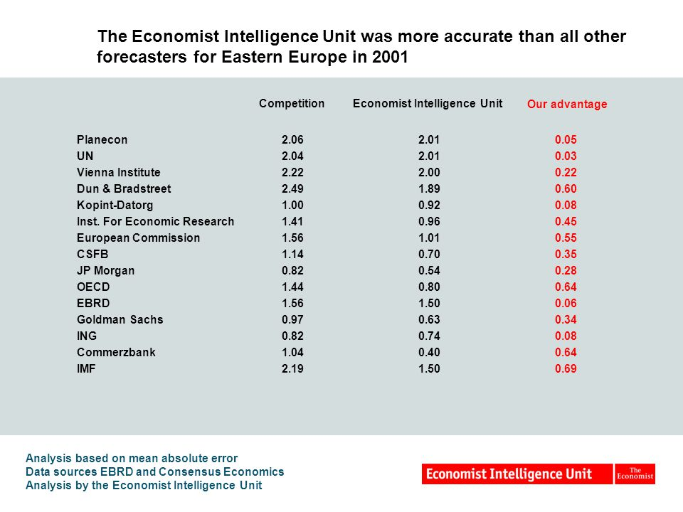 The Economist Intelligence Unit was more accurate than all other forecasters for Eastern Europe in 2001 Analysis based on mean absolute error Data sources EBRD and Consensus Economics Analysis by the Economist Intelligence Unit CompetitionEconomist Intelligence Unit Our advantage Planecon2.062.010.05 UN2.042.010.03 Vienna Institute2.222.000.22 Dun & Bradstreet2.491.890.60 Kopint-Datorg1.000.920.08 Inst.