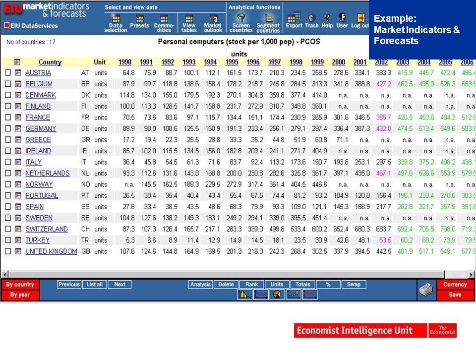 Example: Market Indicators & Forecasts