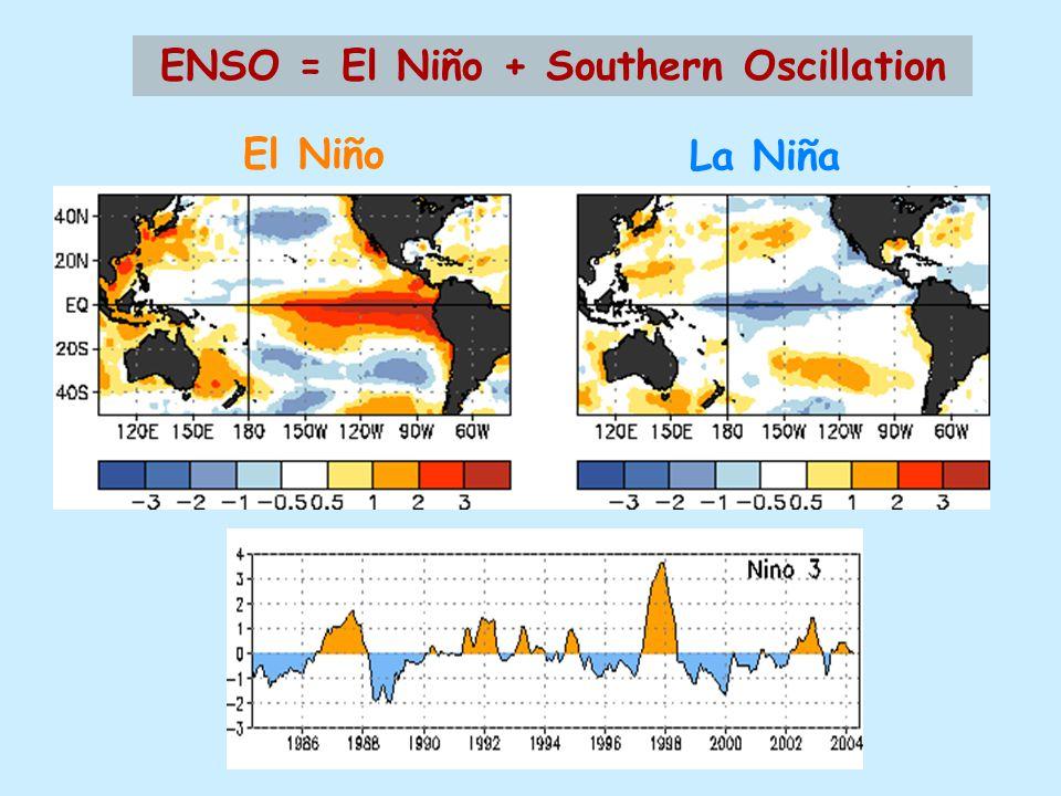 ENSO = El Niño + Southern Oscillation El Niño La Niña