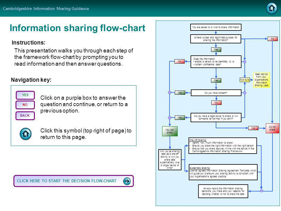 Cambridgeshire Information Sharing Guidance Information sharing flow-chart Instructions: This presentation walks you through each step of the framework flow-chart by prompting you to read information and then answer questions.