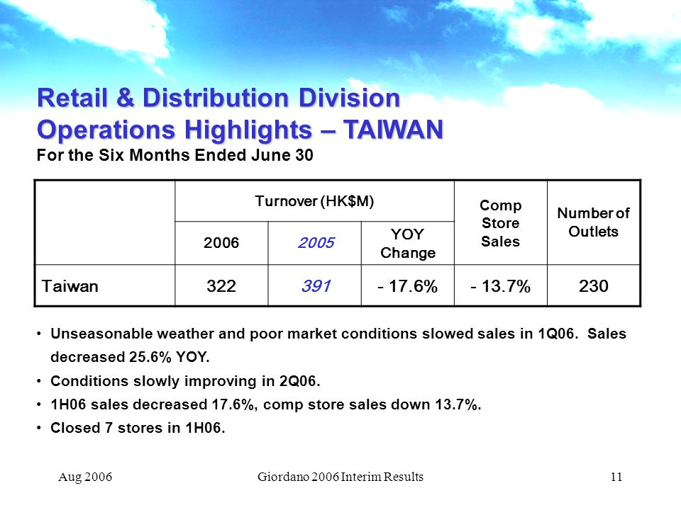 Aug 2006Giordano 2006 Interim Results11 Retail & Distribution Division Operations Highlights – TAIWAN For the Six Months Ended June 30 Turnover (HK$M) Comp Store Sales Number of Outlets 20062005 YOY Change Taiwan322391- 17.6%- 13.7%230 Unseasonable weather and poor market conditions slowed sales in 1Q06.