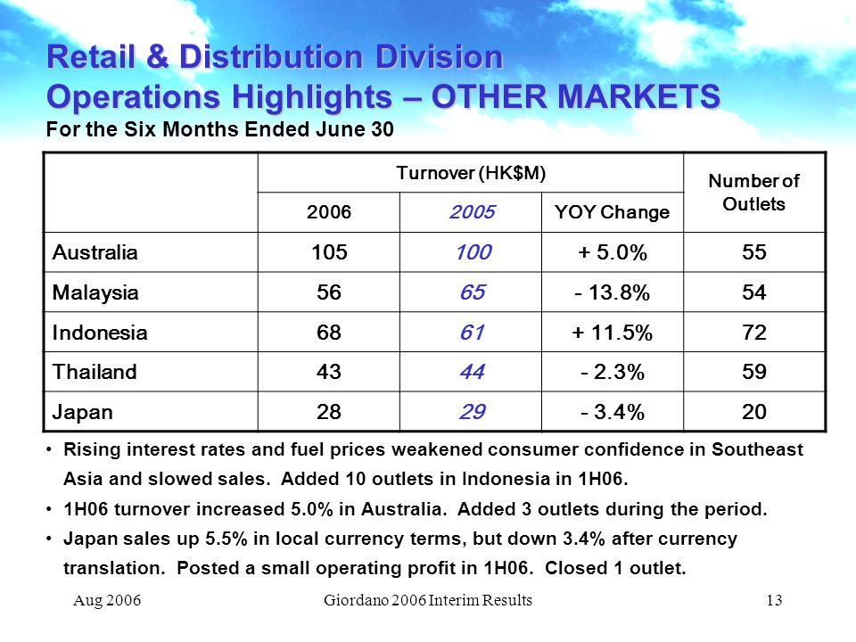 Aug 2006Giordano 2006 Interim Results13 Retail & Distribution Division Operations Highlights – OTHER MARKETS For the Six Months Ended June 30 Turnover (HK$M) Number of Outlets 20062005YOY Change Australia105100+ 5.0%55 Malaysia5665- 13.8%54 Indonesia6861+ 11.5%72 Thailand4344- 2.3%59 Japan2829- 3.4%20 Rising interest rates and fuel prices weakened consumer confidence in Southeast Asia and slowed sales.