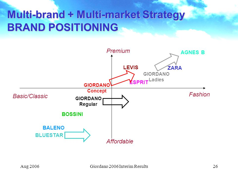 Aug 2006Giordano 2006 Interim Results26 Multi-brand + Multi-market Strategy BRAND POSITIONING AGNES B LEVIS GIORDANO Ladies ESPRIT GIORDANO Concept BOSSINI BALENO BLUESTAR ZARA Basic/Classic Affordable Premium Fashion GIORDANO Regular
