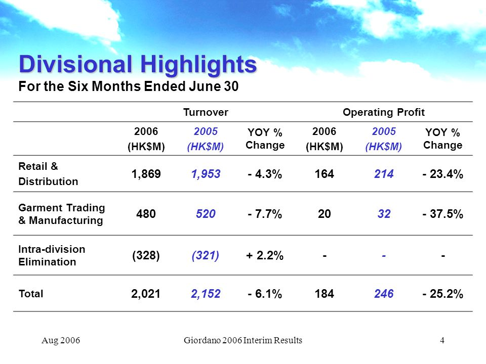Aug 2006Giordano 2006 Interim Results4 Divisional Highlights Divisional Highlights For the Six Months Ended June 30 TurnoverOperating Profit 2006 (HK$M) 2005 (HK$M) YOY % Change 2006 (HK$M) 2005 (HK$M) YOY % Change Retail & Distribution 1,8691,953- 4.3%164214- 23.4% Garment Trading & Manufacturing 480520- 7.7%2032- 37.5% Intra-division Elimination (328)(321)+ 2.2%--- Total 2,0212,152- 6.1%184246- 25.2%